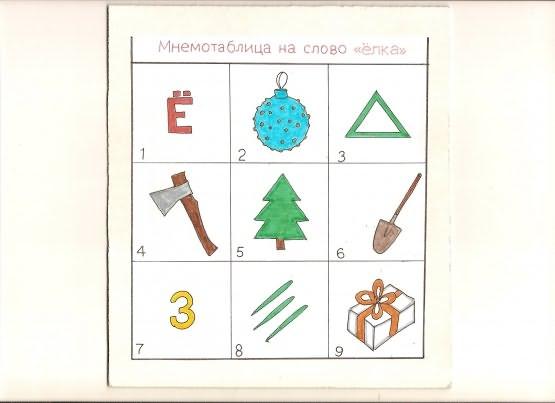 Мнемотаблицы для дошкольников Это помогает решить следующие обучающие задачи как