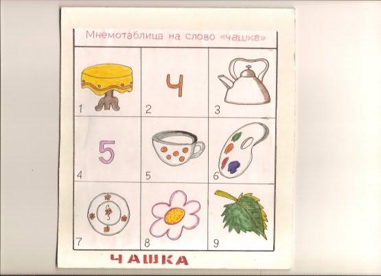 Мнемотаблицы для дошкольников в картинках стихи