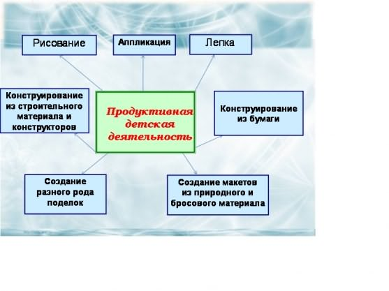 Методические Приемы Руководства Продуктивной Деятельностью - фото 4